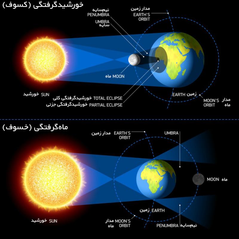 کسوف یعنی خورشیدگرفتگی و خسوف یعنی ماهگرفتگی